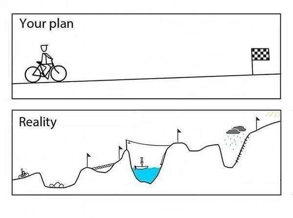 Your plan v real life